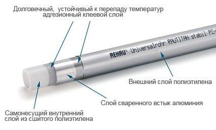 Труба Rehau Rautitan Stabil 20 в гофротрубе, бухта 50 м