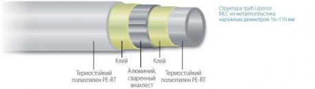 Труба Uponor MLC металлопластиковая 90X8,5 отрезок 5 м (1013455)